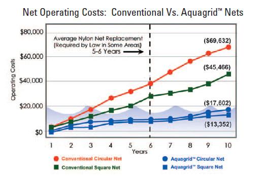 Aquagrid Maintenance Cost Comparison